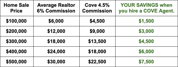 Cove Commission Chart